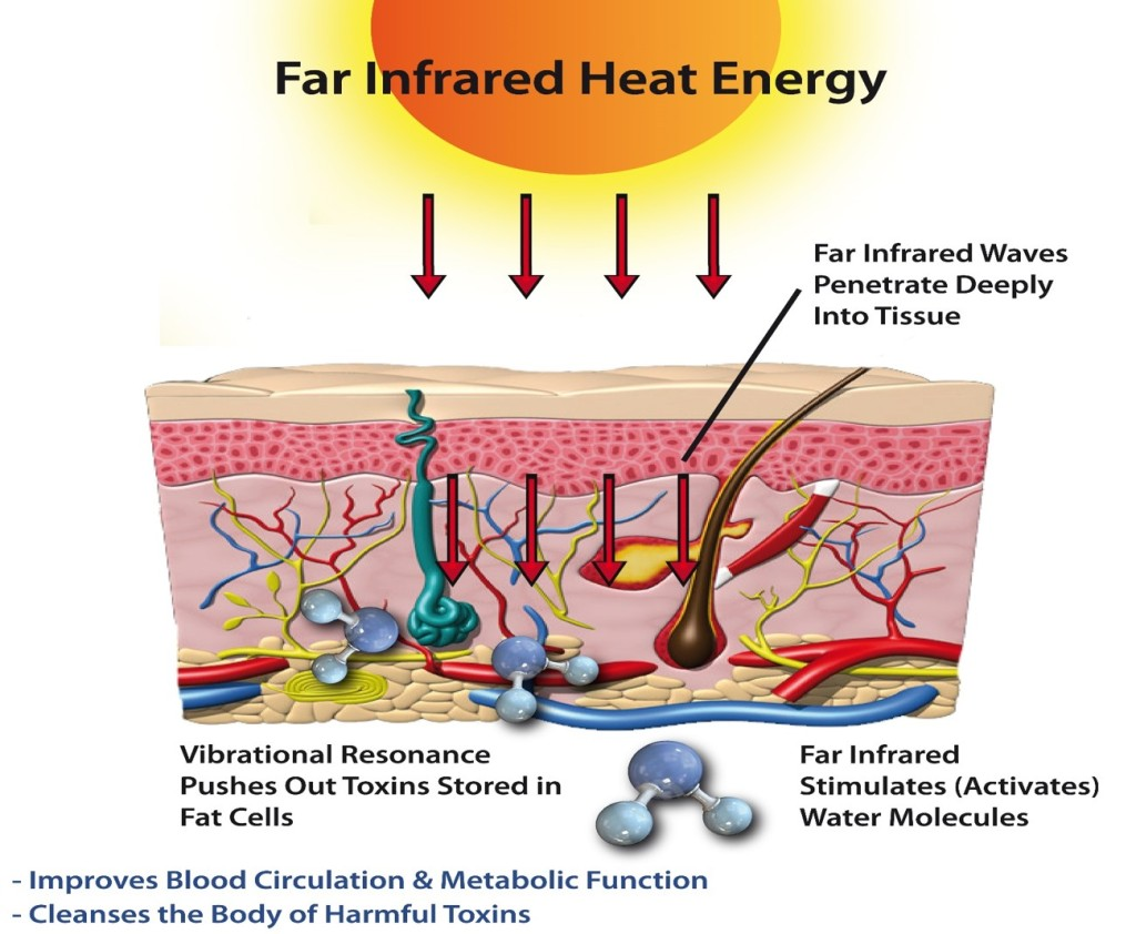 FIR-HeatEnergy