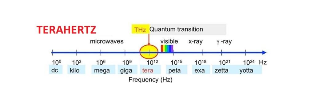 terahertz-graph